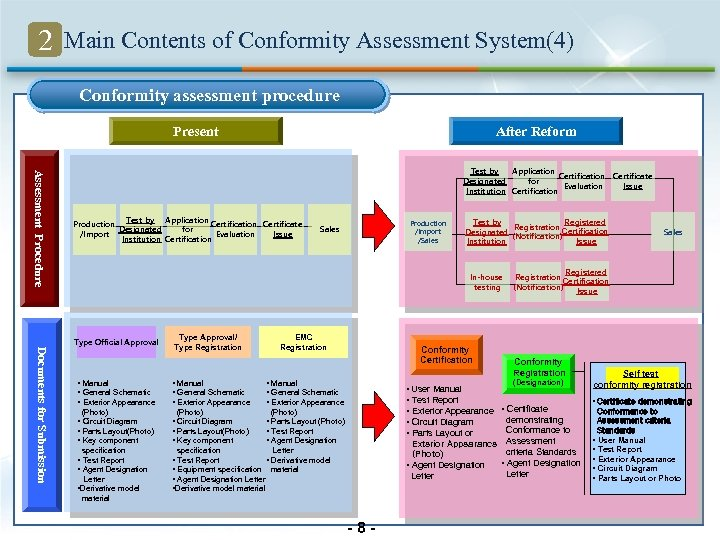 2 Main Contents of Conformity Assessment System(4) Conformity assessment procedure Present After Reform Assessment
