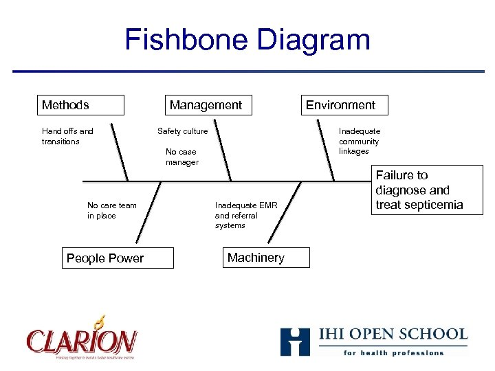 Fishbone Diagram Methods Hand offs and transitions Management Safety culture Inadequate community linkages No