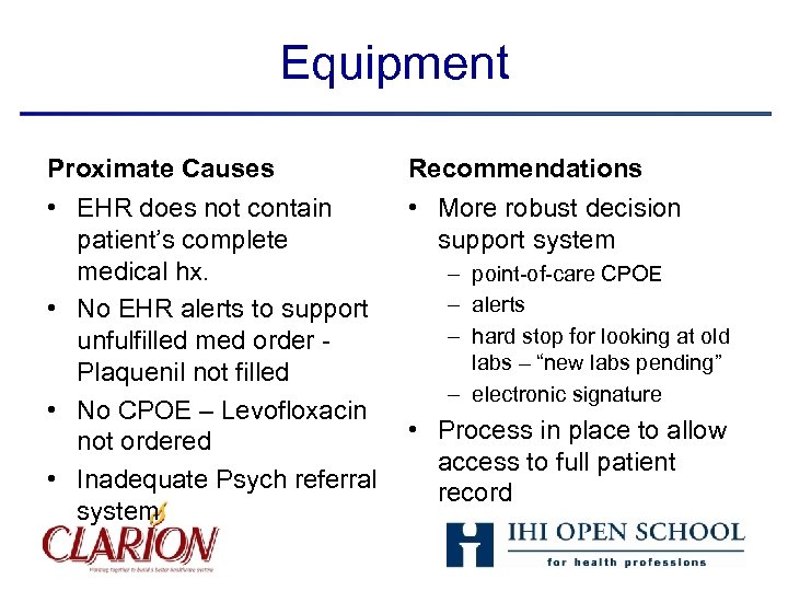 Equipment Proximate Causes Recommendations • EHR does not contain patient's complete medical hx. •
