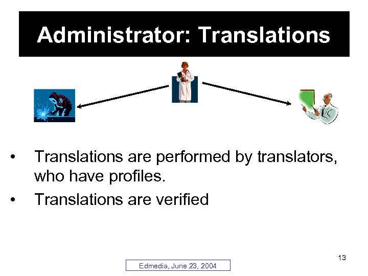 Administrator: Translations • • Translations are performed by translators, who have profiles. Translations are