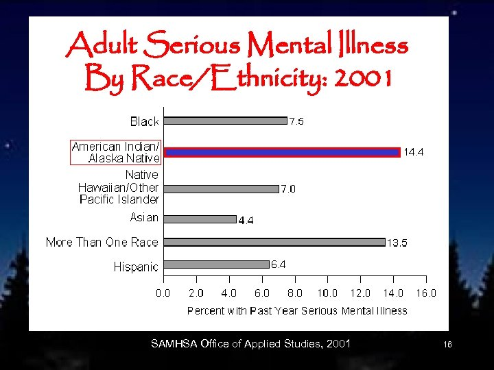 Adult Serious Mental Illness By Race/Ethnicity: 2001 SAMHSA Office of Applied Studies, 2001 16