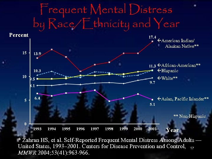 Percent Frequent Mental Distress by Race/Ethnicity and Year American Indian/ Alaskan Native** African-American** Hispanic