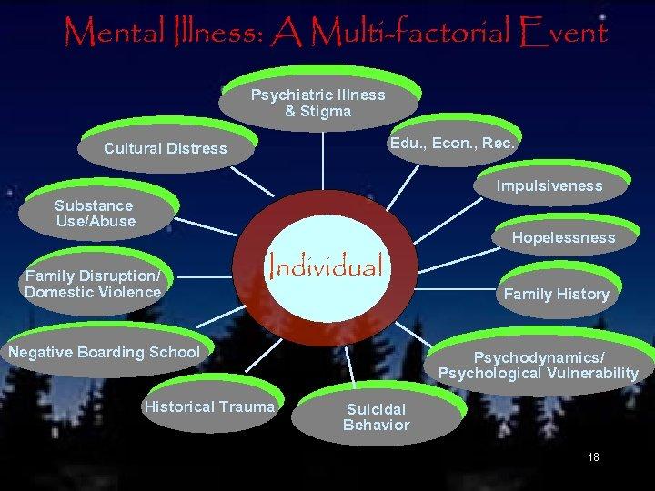 Mental Illness: A Multi-factorial Event Psychiatric Illness & Stigma Edu. , Econ. , Rec.