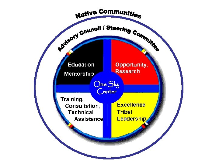 Education Mentorship Opportunity, Research One Sky Center Training, Consultation, Technical Assistance Excellence Tribal Leadership