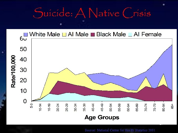 Suicide: A Native Crisis 21 Source: National Center for Health Statistics 2001
