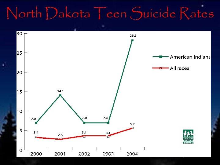 North Dakota Teen Suicide Rates (2000 -2004 rate per 100, 000 teens 13 -19