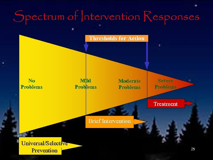 Spectrum of Intervention Responses Thresholds for Action No Problems Mild Problems Moderate Problems Severe