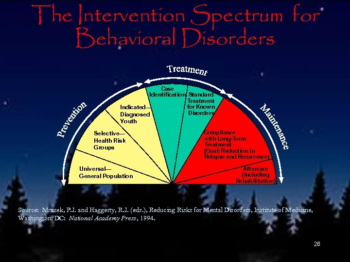 The Intervention Spectrum for Behavioral Disorders Case Identification Standard Treatment for Known Indicated— Disorders
