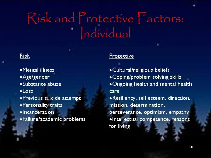 Risk and Protective Factors: Individual Risk Protective ·Mental illness ·Age/gender ·Substance abuse ·Loss ·Previous