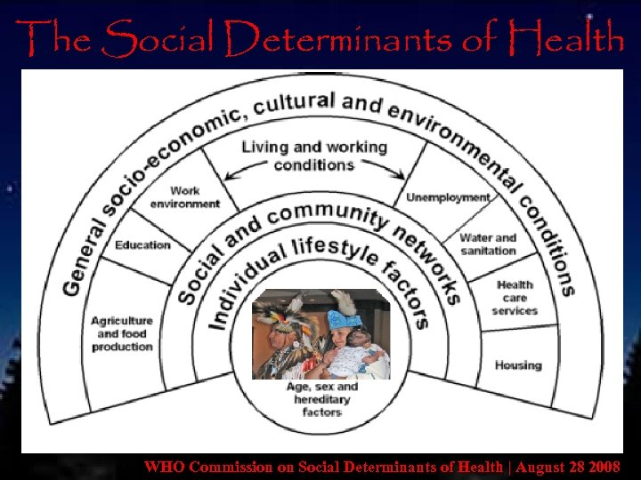 The Social Determinants of Health • The conditions in which people are born, grow,