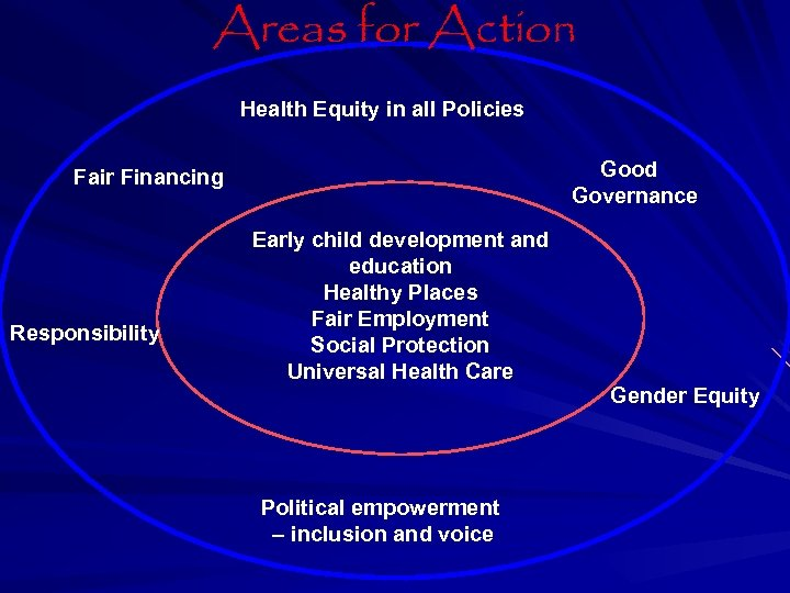 Areas for Action Health Equity in all Policies Good Governance Fair Financing Responsibility Early