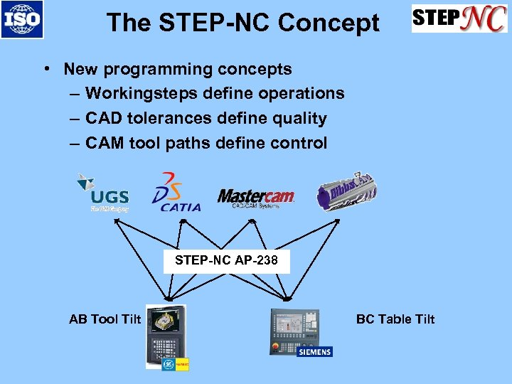 The STEP-NC Concept • New programming concepts – Workingsteps define operations – CAD tolerances