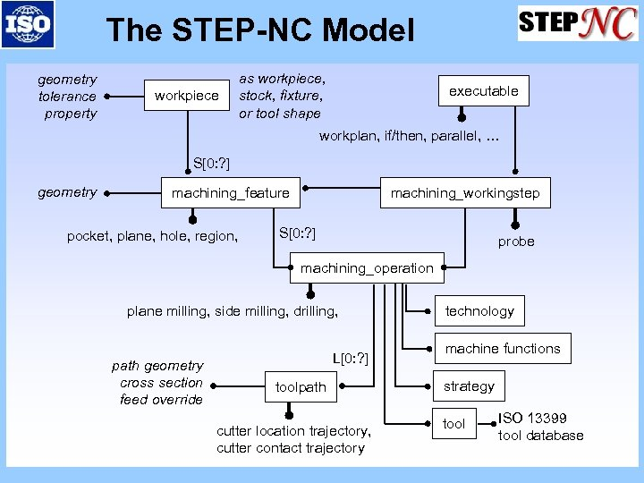 The STEP-NC Model geometry tolerance property workpiece as workpiece, stock, fixture, or tool shape