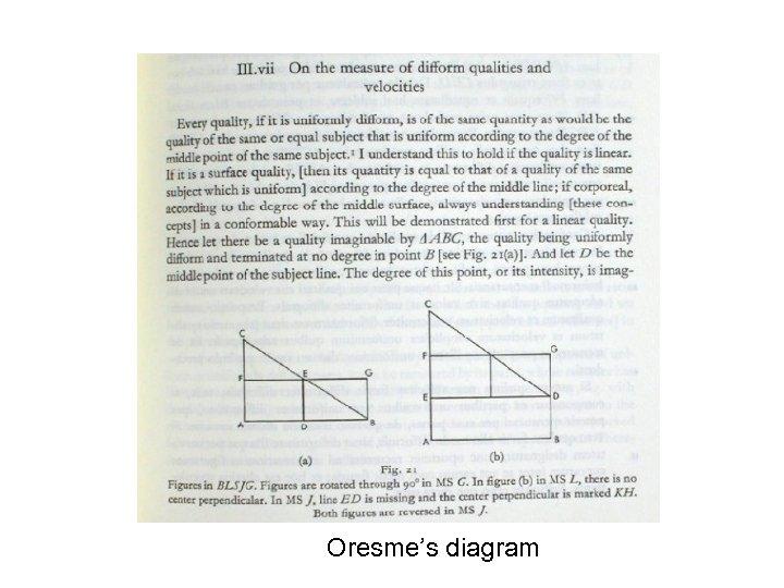 Oresme's diagram
