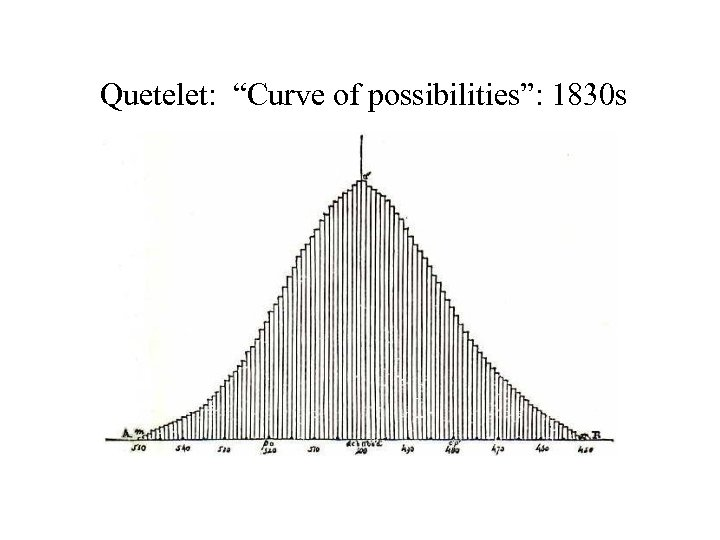 """Quetelet: """"Curve of possibilities"""": 1830 s"""