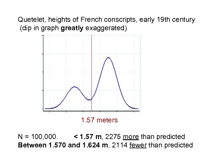 Quetelet, heights of French conscripts, early 19 th century (dip in graph greatly exaggerated)