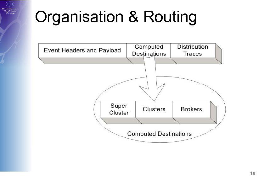 Organisation & Routing 19
