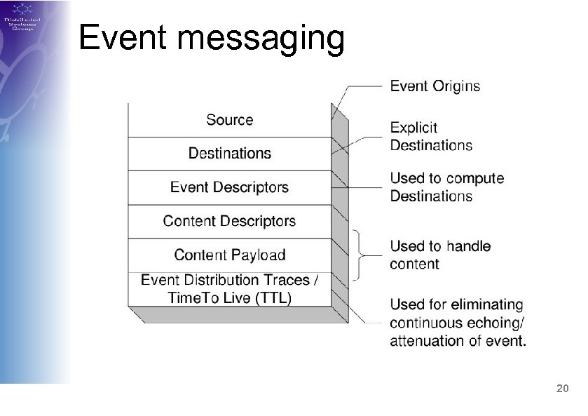 Event messaging 20