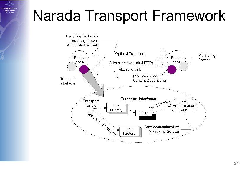 Narada Transport Framework 24