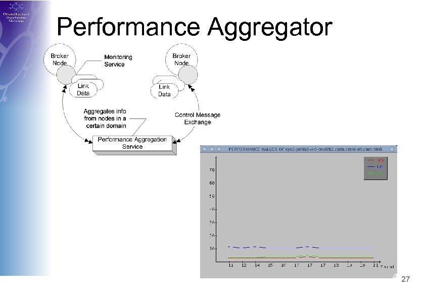 Performance Aggregator 27