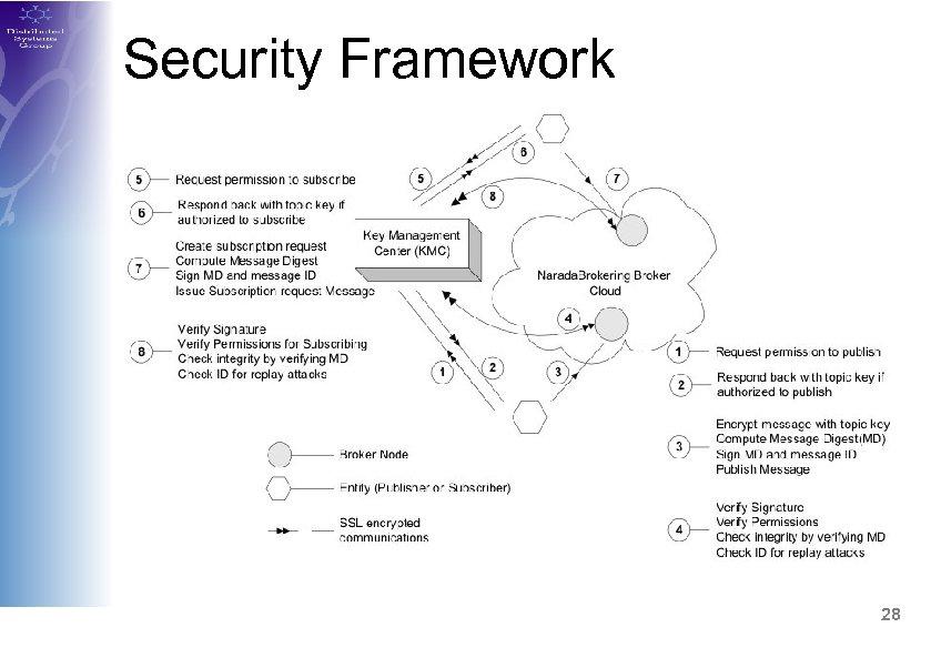 Security Framework 28