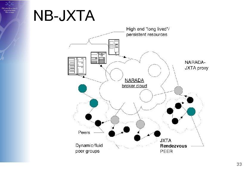 NB-JXTA 33