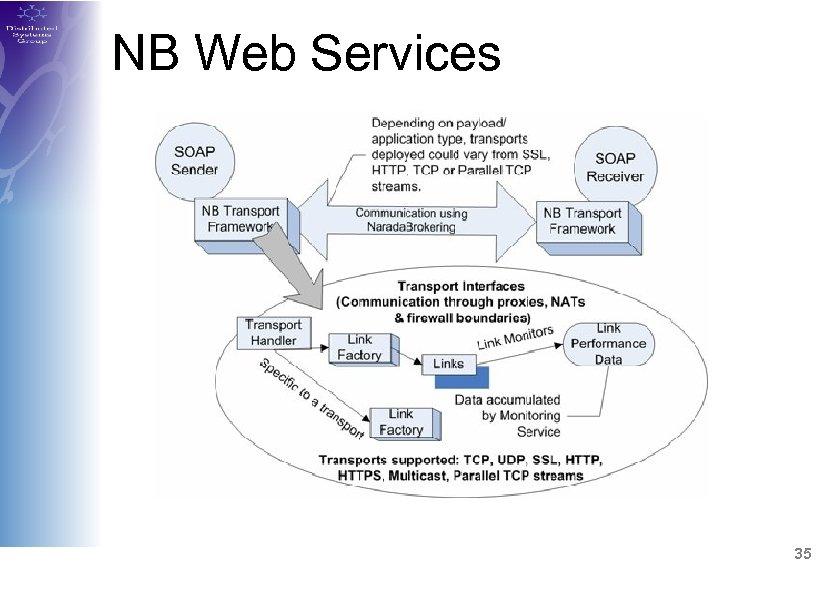 NB Web Services 35