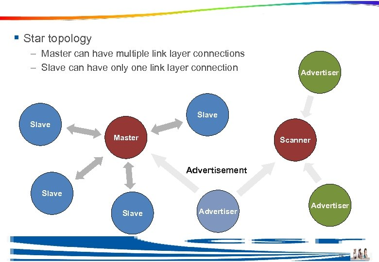 Topology Example § Star topology – Master can have multiple link layer connections –