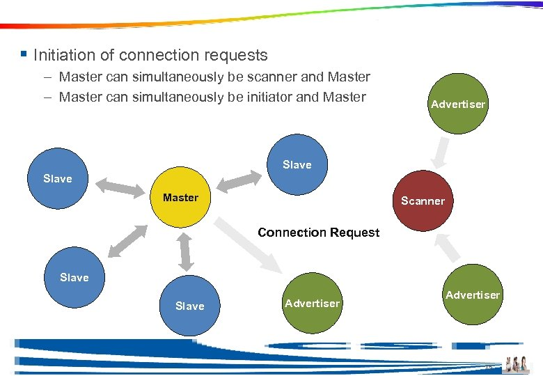Topology Example § Initiation of connection requests – Master can simultaneously be scanner and