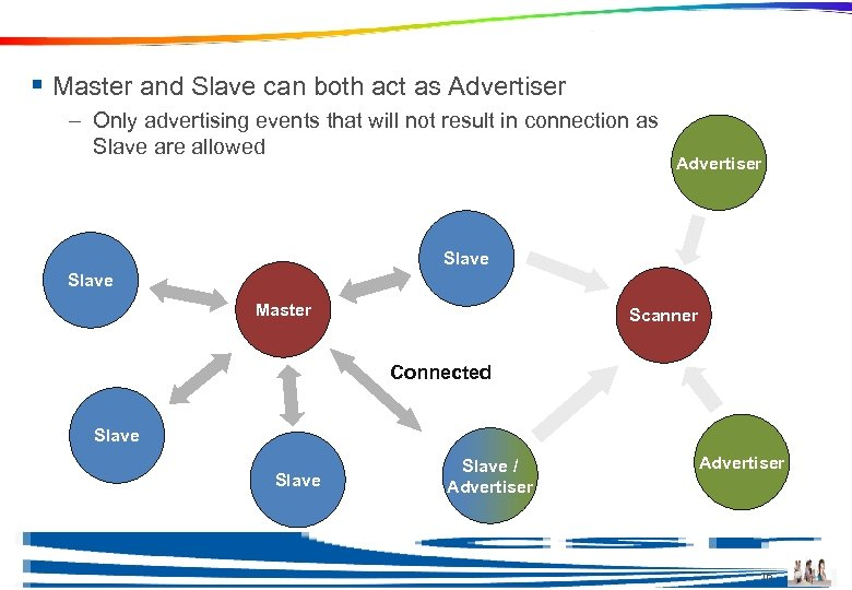 Topology Example § Master and Slave can both act as Advertiser – Only advertising