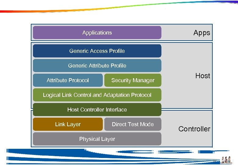 Stack Architecture Apps Applications Generic Access Profile Generic Attribute Profile Attribute Protocol Security Manager