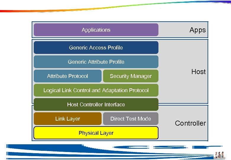 Physical Layer Apps Applications Generic Access Profile Generic Attribute Profile Attribute Protocol Security Manager