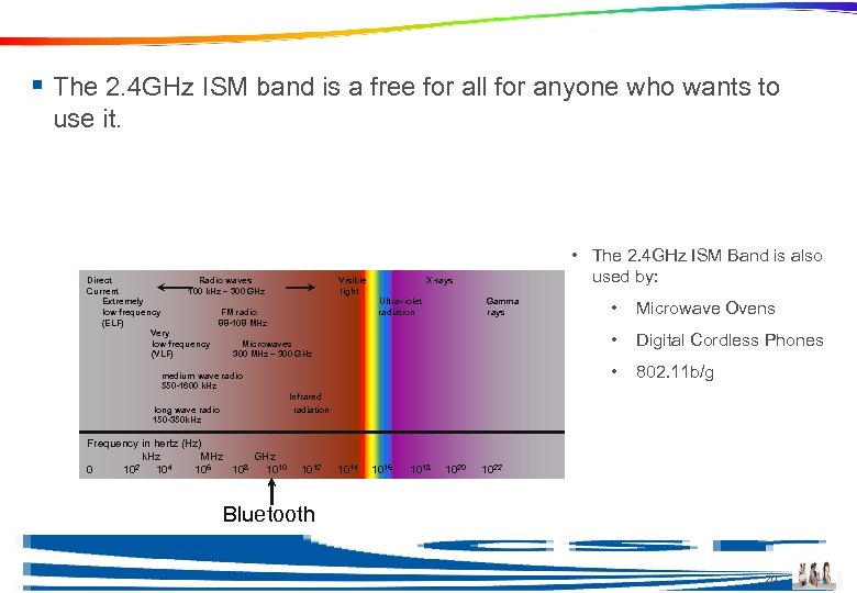 Spectrum Usage § The 2. 4 GHz ISM band is a free for all