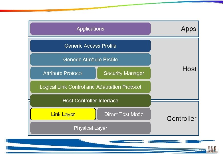 Link Layer Apps Applications Generic Access Profile Generic Attribute Profile Attribute Protocol Security Manager