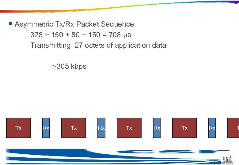 Maximum Data Rate § Asymmetric Tx/Rx Packet Sequence 328 + 150 + 80 +