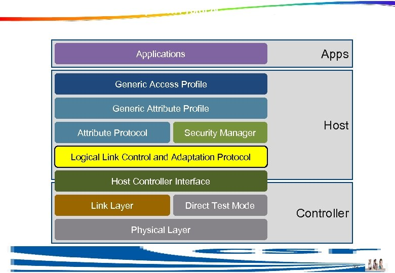 Logical Link Control and Adaptation Protocol Apps Applications Generic Access Profile Generic Attribute Profile