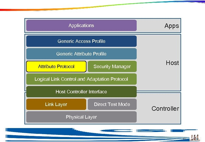 Attribute Protocol Apps Applications Generic Access Profile Generic Attribute Profile Attribute Protocol Security Manager