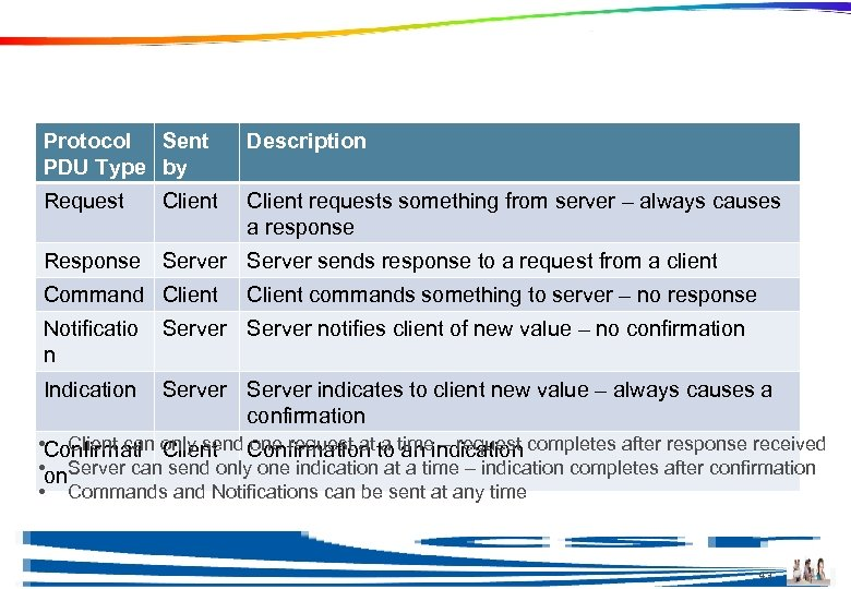 Protocol Methods Protocol Sent PDU Type by Description Request Client requests something from server