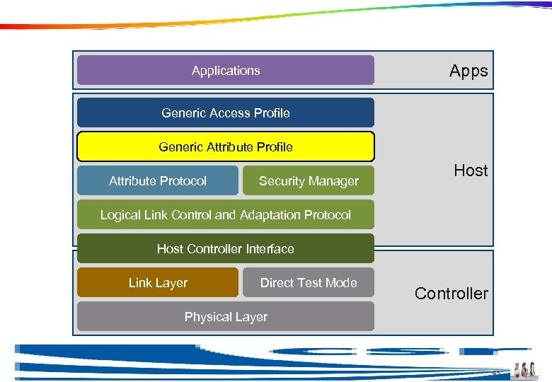 Generic Attribute Profile Apps Applications Generic Access Profile Generic Attribute Profile Attribute Protocol Security