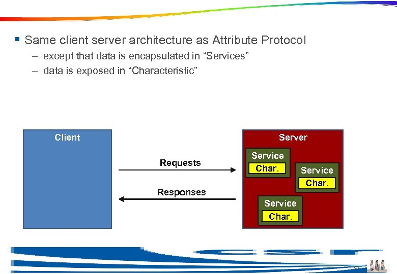 Client Server Architecture § Same client server architecture as Attribute Protocol – except that