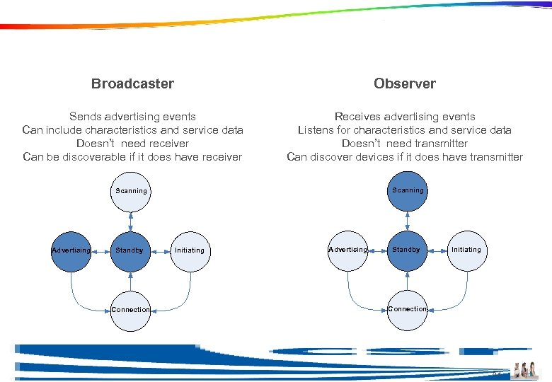Profile Roles Broadcaster Observer Sends advertising events Can include characteristics and service data Doesn't