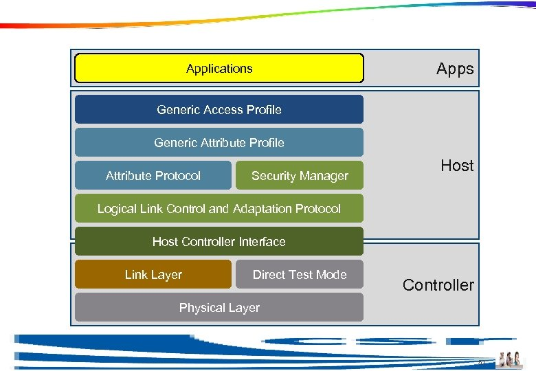Applications Generic Access Profile Generic Attribute Profile Attribute Protocol Security Manager Host Logical Link