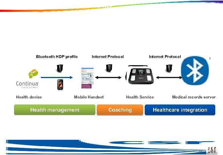 Example of a Continua compliant service Bluetooth HDP profile Health device Internet Protocol Mobile
