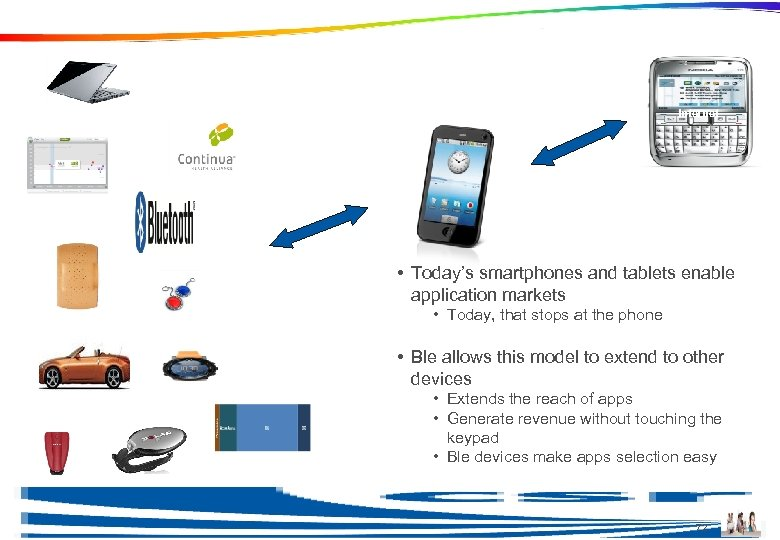 Ble Extends the Apps Store Model Internet • Today's smartphones and tablets enable application