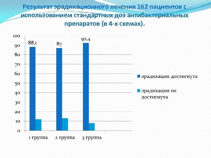 Результат эрадикационного лечения 162 пациентов с использованием стандартных доз антибактериальных препаратов (в 4 -х