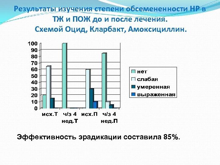 Результаты изучения степени обсемененности НР в ТЖ и ПОЖ до и после лечения. Схемой