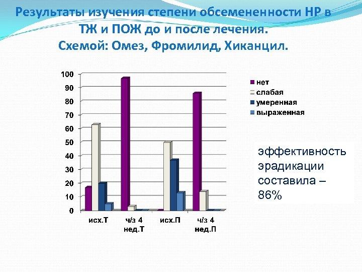 Результаты изучения степени обсемененности НР в ТЖ и ПОЖ до и после лечения. Схемой: