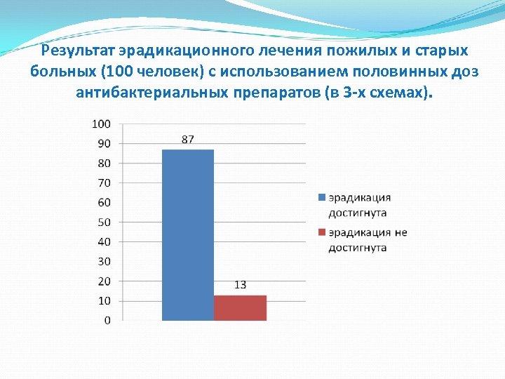Результат эрадикационного лечения пожилых и старых больных (100 человек) с использованием половинных доз антибактериальных