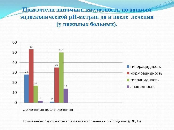 Показатели динамики кислотности по данным эндоскопической р. Н-метрии до и после лечения (у пожилых