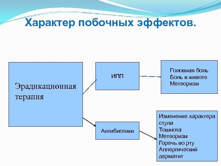 Характер побочных эффектов. ИПП Эрадикационная терапия Антибиотики Головная боль Боль в животе Метеоризм Изменение